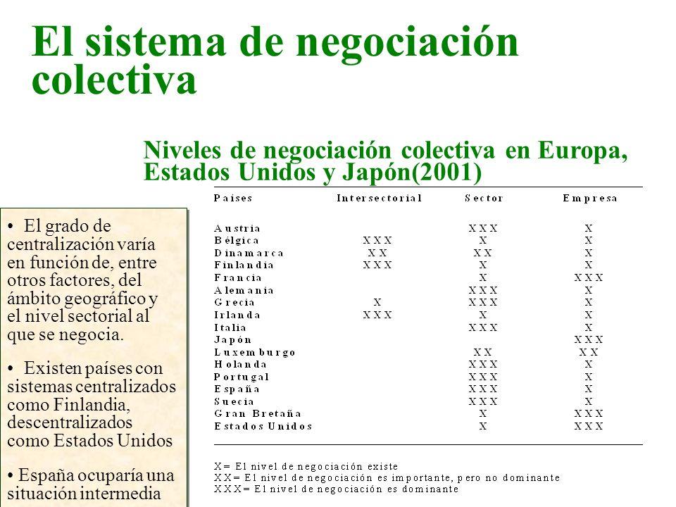 Niveles de negociación colectiva en Europa, Estados Unidos y Japón(2001) El grado de centralización varía en función de, entre otros factores, del ámb