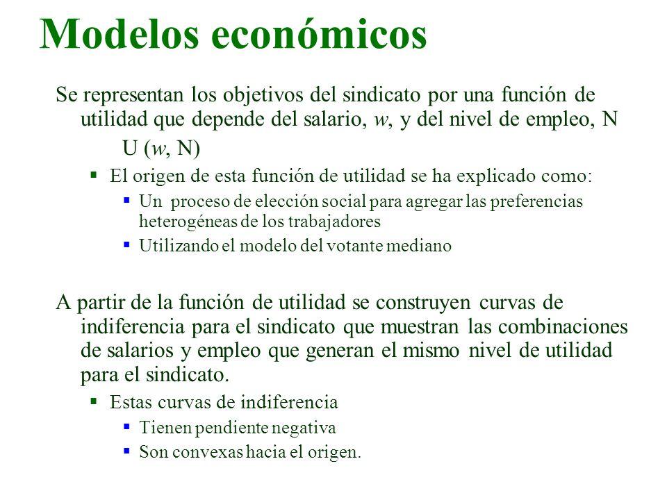 Se representan los objetivos del sindicato por una función de utilidad que depende del salario, w, y del nivel de empleo, N U (w, N) El origen de esta