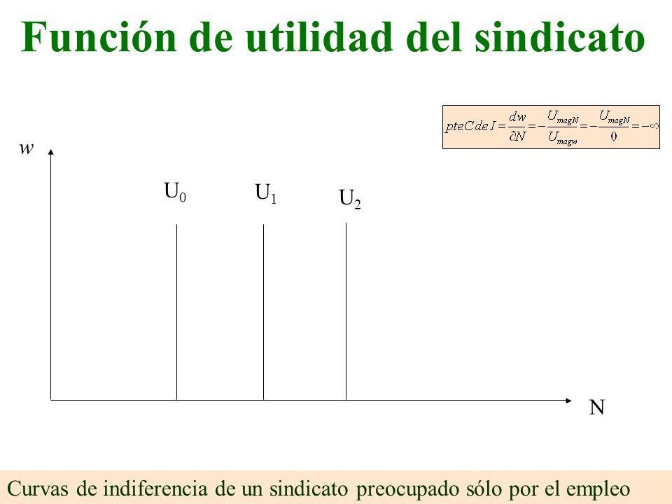 w N U2U2 U1U1 U0U0 Curvas de indiferencia de un sindicato preocupado sólo por el empleo Función de utilidad del sindicato