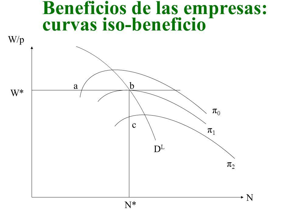 Beneficios de las empresas: curvas iso-beneficio W/p N DLDL π0π0 π1π1 π2π2 W* N* ab c