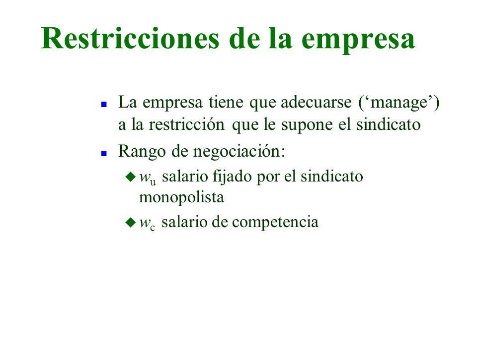 Restricciones de la empresa n La empresa tiene que adecuarse (manage) a la restricción que le supone el sindicato n Rango de negociación: u w u salari