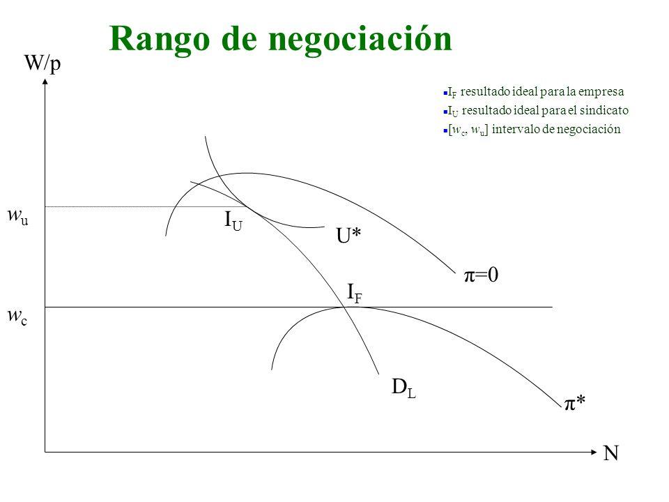 Rango de negociación W/p N wcwc DLDL π* IFIF U* IUIU π=0 wuwu n I F resultado ideal para la empresa n I U resultado ideal para el sindicato n [w c, w