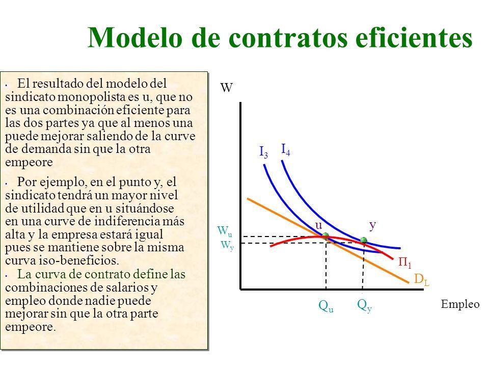 Modelo de contratos eficientes Empleo W El resultado del modelo del sindicato monopolista es u, que no es una combinación eficiente para las dos parte