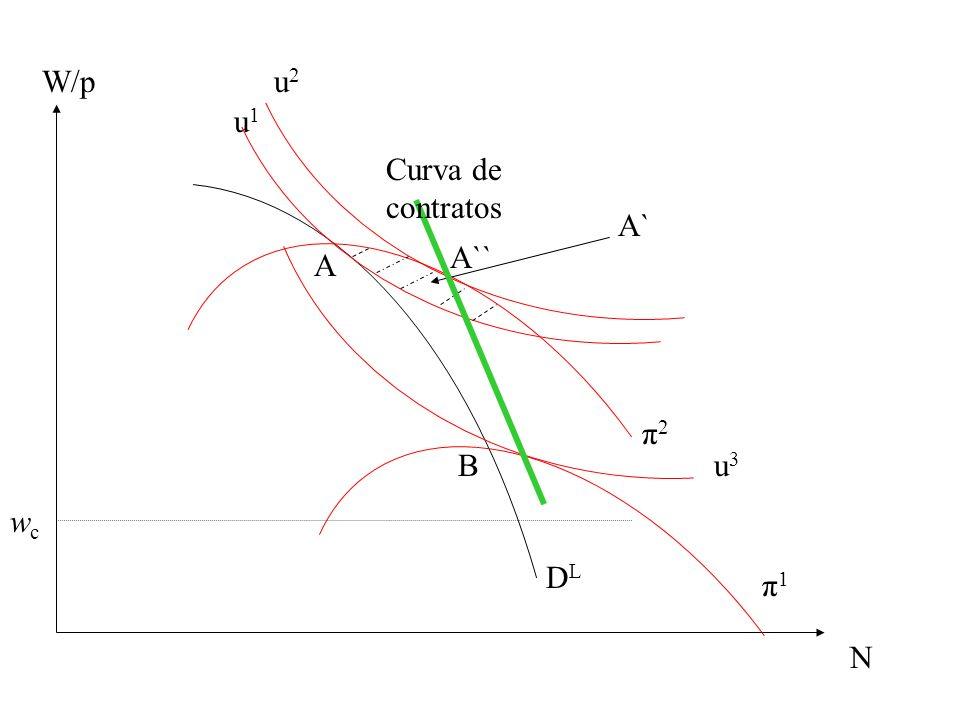 W/p N DLDL wcwc u1u1 u2u2 u3u3 π2π2 π1π1 A A`` A`A` B Curva de contratos