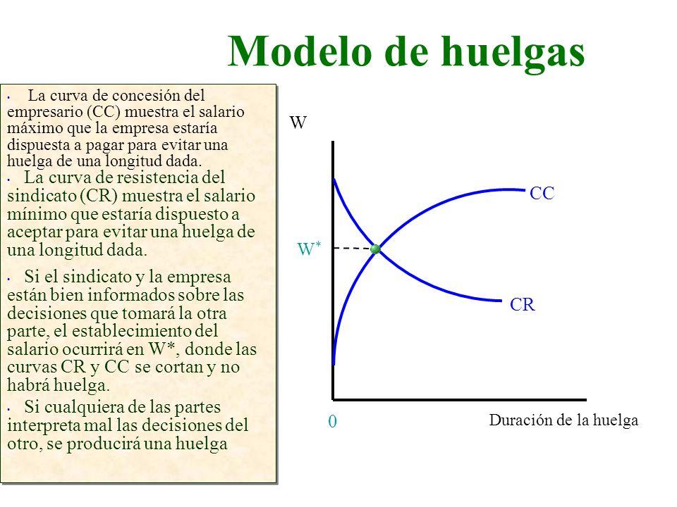 Modelo de huelgas Duración de la huelga W 0 La curva de concesión del empresario (CC) muestra el salario máximo que la empresa estaría dispuesta a pag
