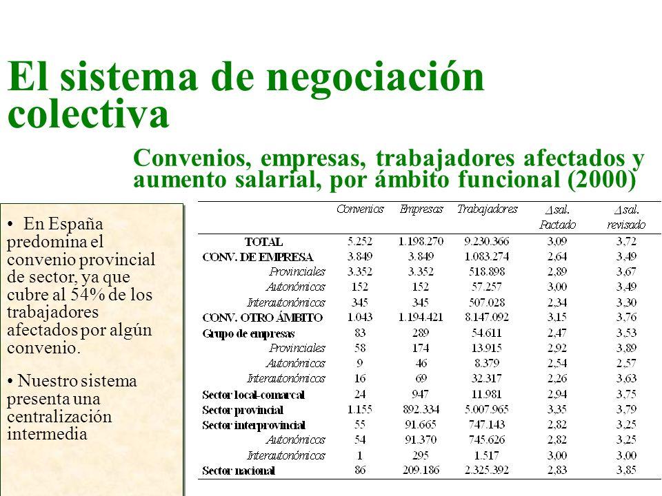 Convenios, empresas, trabajadores afectados y aumento salarial, por ámbito funcional (2000) En España predomina el convenio provincial de sector, ya q