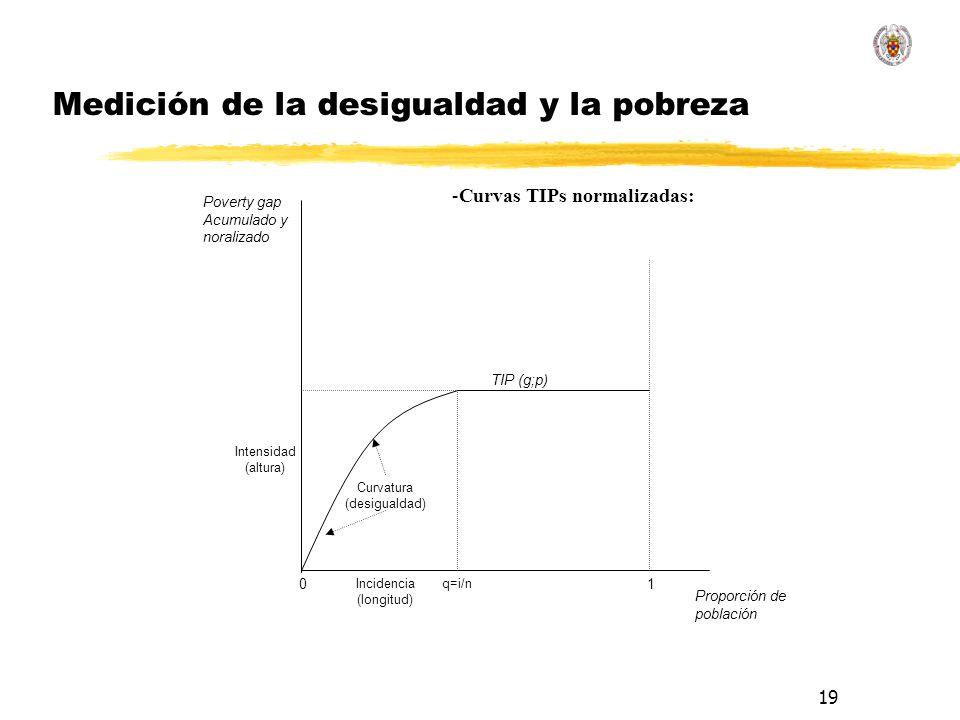 19 Medición de la desigualdad y la pobreza Proporción de población 10 Incidencia (longitud) q=i/n Poverty gap Acumulado y noralizado Intensidad (altura) TIP (g;p) Curvatura (desigualdad) -Curvas TIPs normalizadas: