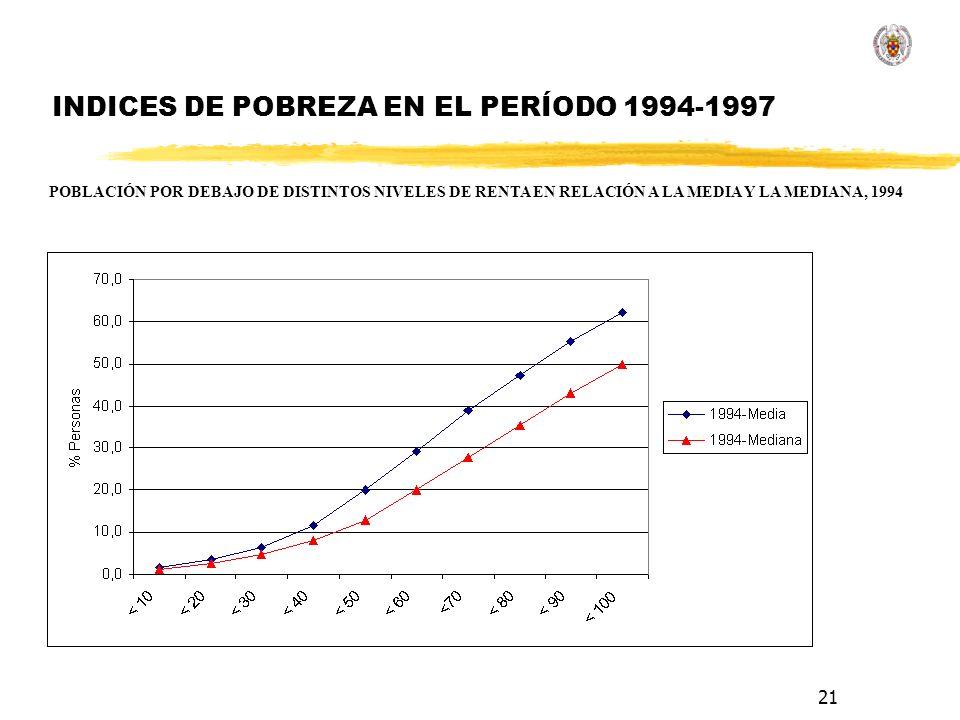 21 INDICES DE POBREZA EN EL PERÍODO 1994-1997 POBLACIÓN POR DEBAJO DE DISTINTOS NIVELES DE RENTA EN RELACIÓN A LA MEDIA Y LA MEDIANA, 1994