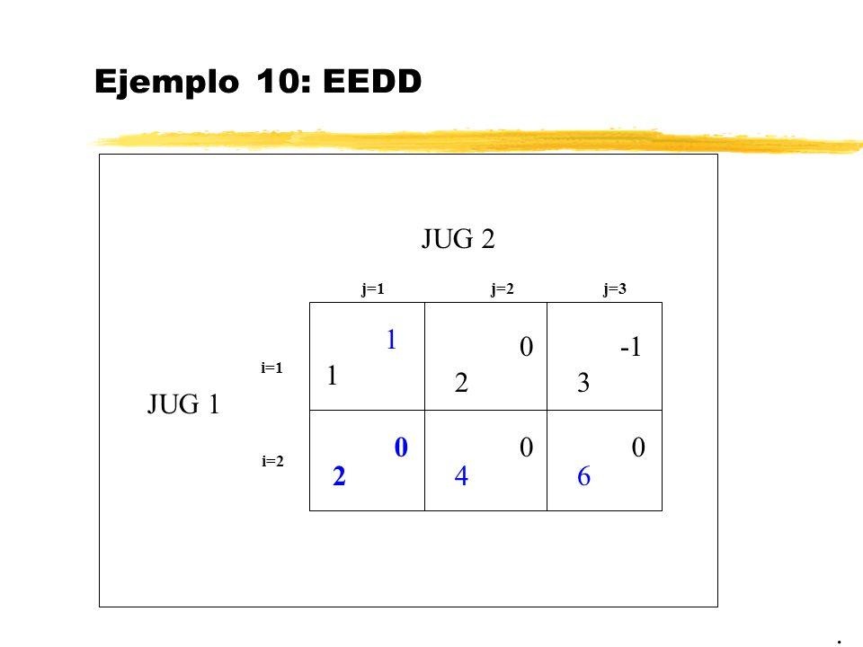 Ejemplo 10: EEDD. JUG 2 JUG 1 1 j=1j=2 i=1 i=2 4 2 2 1 0 00 j=3 3 6 0