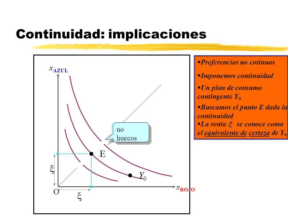 Continuidad: implicaciones x AZUL x ROJO O Preferencias no cotínuas Y 0 Imponemos continuidad huecos no huecos Un plan de consumo contingente Y 0 E Bu