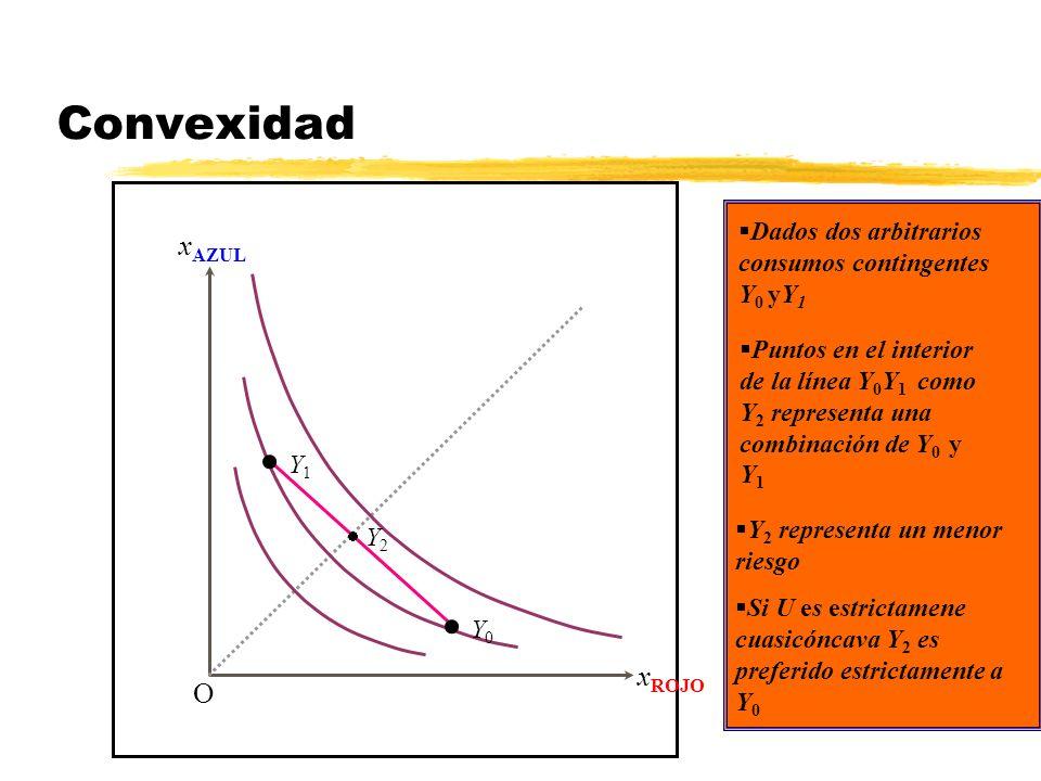 Convexidad x AZUL x ROJO O Dados dos arbitrarios consumos contingentes Y 0 yY 1 Y 0 Y 1 Puntos en el interior de la línea Y 0 Y 1 como Y 2 representa