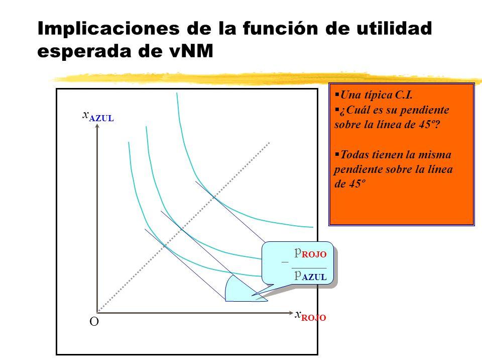 Implicaciones de la función de utilidad esperada de vNM x AZUL x ROJO O ¿Cuál es su pendiente sobre la línea de 45º? Una típica C.I. Todas tienen la m
