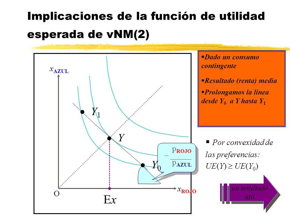 Implicaciones de la función de utilidad esperada de vNM(2) x AZUL x ROJO O p ROJO – _____ p AZUL p ROJO – _____ p AZUL Dado un consumo contingente ExE