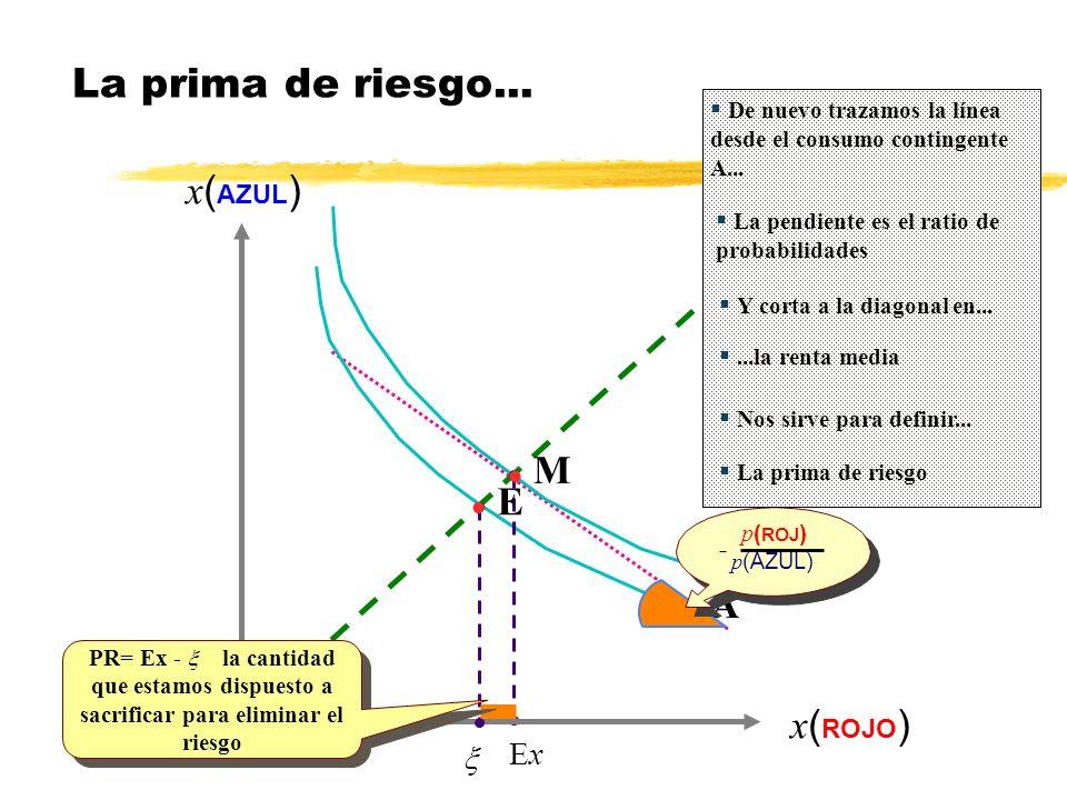 ExEx x ( AZUL ) x ( ROJO ) l A l M - p ( ROJ ) p (AZUL) l E PR= Ex - la cantidad que estamos dispuesto a sacrificar para eliminar el riesgo La prima d