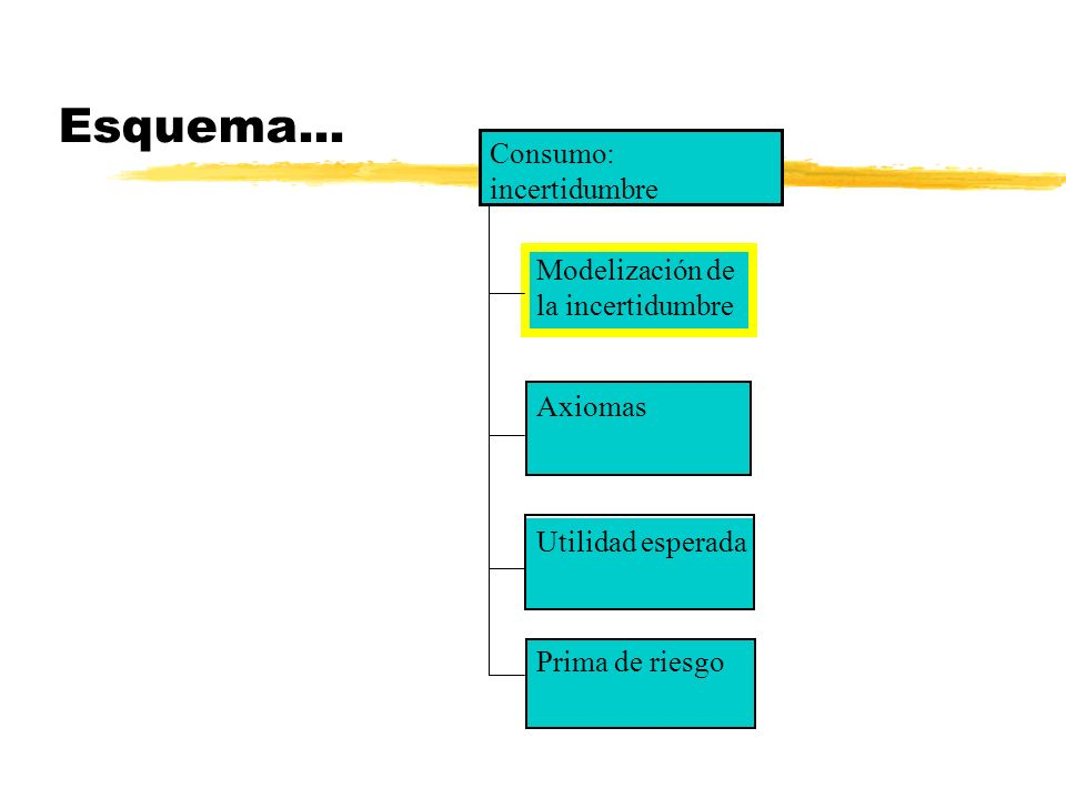Esquema... Modelización de la incertidumbre Axiomas Utilidad esperada Consumo: incertidumbre Prima de riesgo