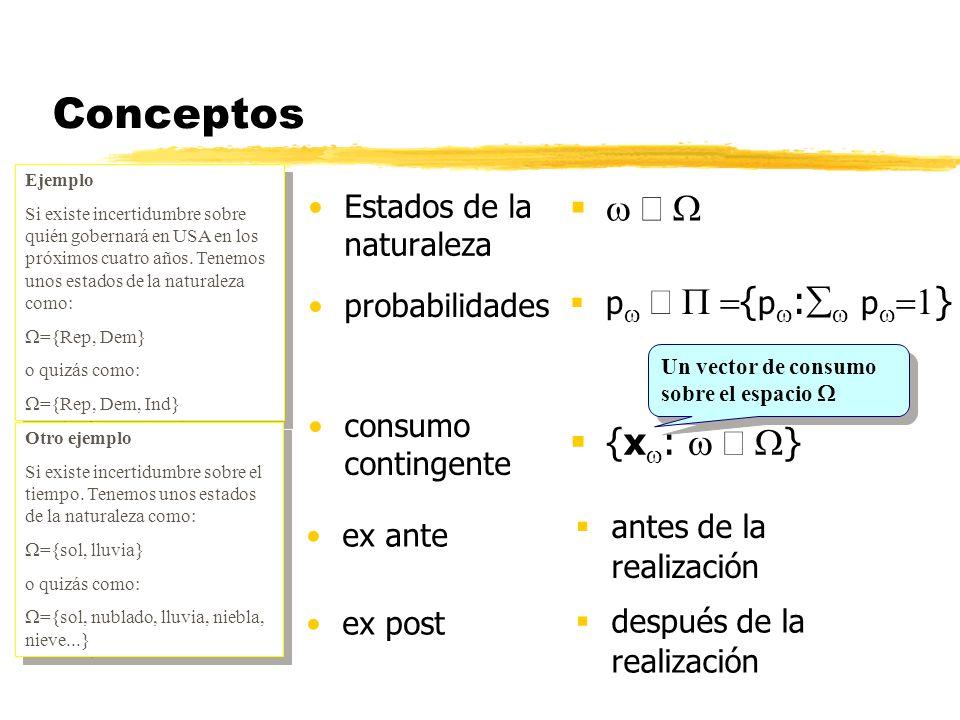 Implicaciones de la función de utilidad esperada de vNM(2) x AZUL x ROJO O p ROJO – _____ p AZUL p ROJO – _____ p AZUL Dado un consumo contingente ExEx Resultado (renta) media Y 0 Y 1 Y Prolongamos la línea desde Y 0 a Y hasta Y 1 Por convexidad de las preferencias: UE(Y) UE(Y 0 ) un resultado útil