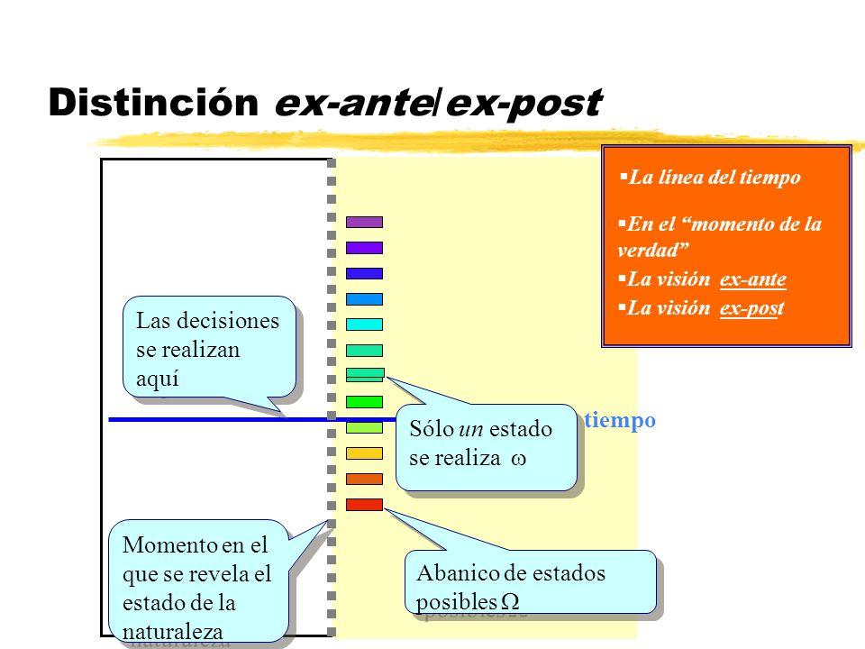Distinción ex-ante/ex-post tiempo Momento en el que se revela el estado de la naturaleza Las decisiones se realizan aquí La visión ex-ante La visión e
