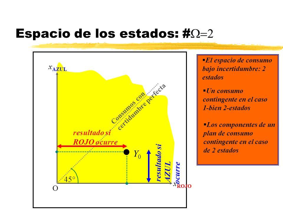 Espacio de los estados: # x AZUL x ROJO O El espacio de consumo bajo incertidumbre: 2 estados Un consumo contingente en el caso 1-bien 2-estados Y 0 r