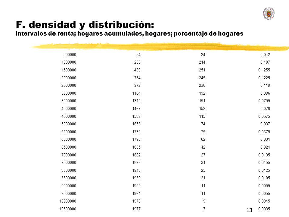 13 F. densidad y distribución: intervalos de renta; hogares acumulados, hogares; porcentaje de hogares 50000024 0,012 10000002382140,107 1500000489251