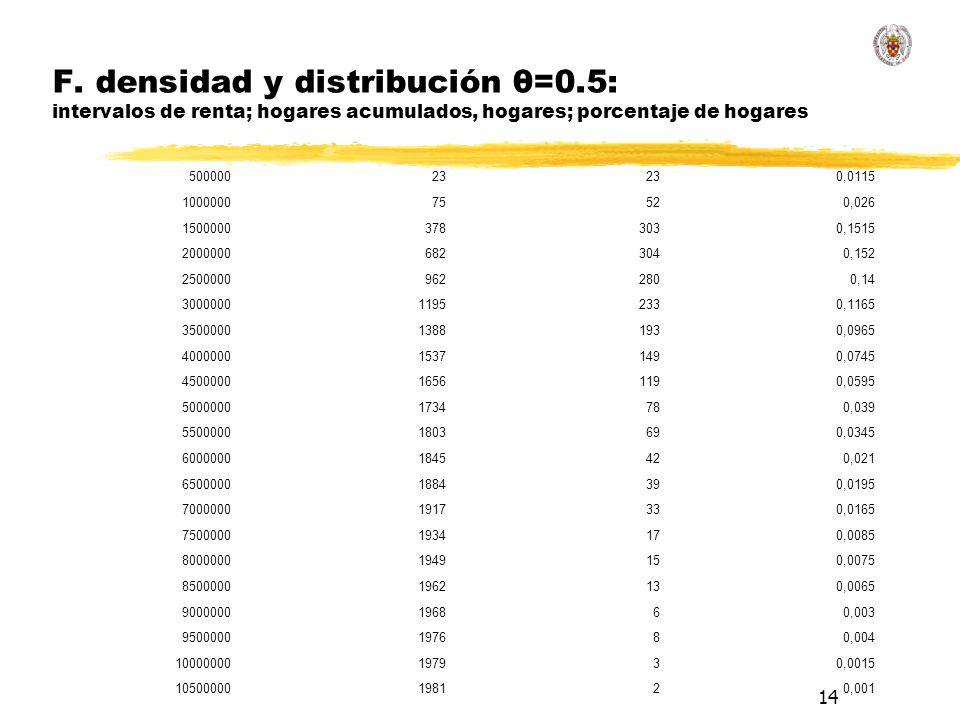 14 F. densidad y distribución θ=0.5: intervalos de renta; hogares acumulados, hogares; porcentaje de hogares 50000023 0,0115 100000075520,026 15000003