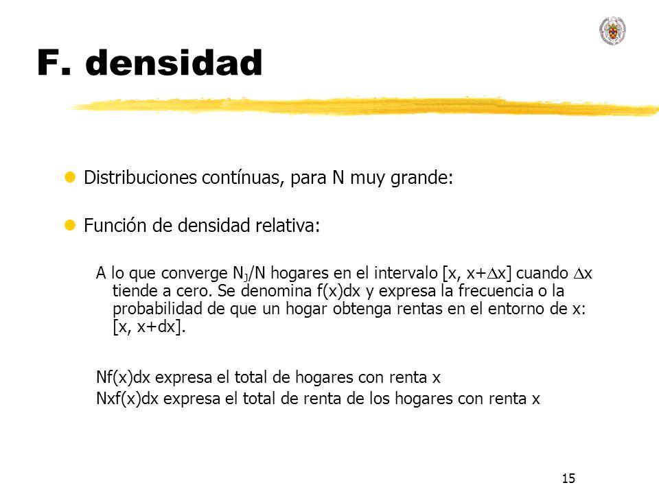 15 F. densidad lDistribuciones contínuas, para N muy grande: lFunción de densidad relativa: A lo que converge N J /N hogares en el intervalo [x, x+ x]