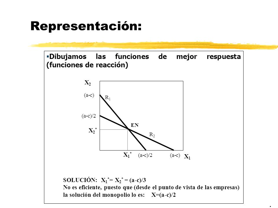 Representación: Dibujamos las funciones de mejor respuesta (funciones de reacción). X1X1 X2X2 (a-c)/2 (a-c) R1R1 R2R2 EN SOLUCIÓN: X 1 * = X 2 * = (a-