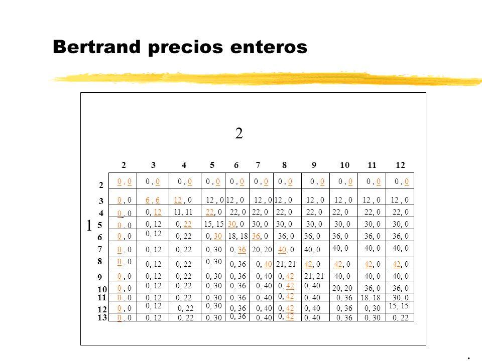 Bertrand precios enteros. 2 1 0, 0 23 2 3 6, 6 11, 11 456 4 5 6 7 12, 0 0, 12 0, 22 22, 0 15, 15 18, 18 22, 0 30, 0 0, 220, 30 7 20, 20 36, 0 30, 0 22