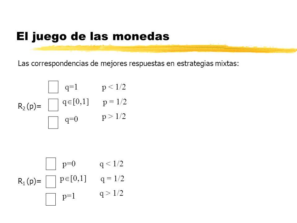 El juego de las monedas Las correspondencias de mejores respuestas en estrategias mixtas: R 2 (p)= R 1 (p)= p=0 p=1 p q < 1/2 q = 1/2 q > 1/2 q=1 q=0