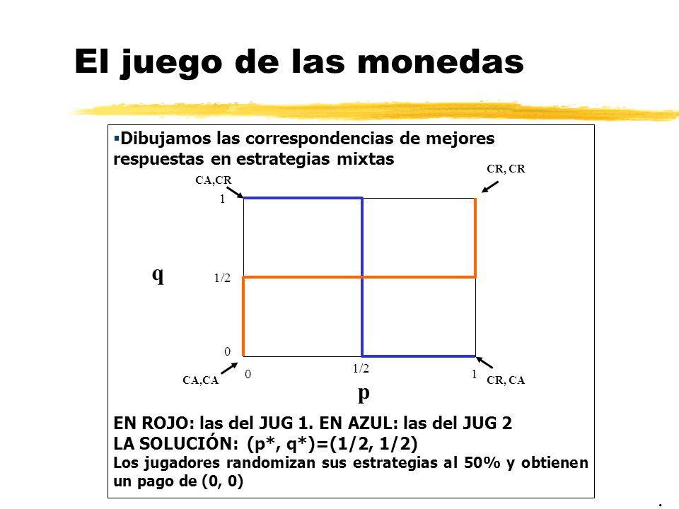 El juego de las monedas Dibujamos las correspondencias de mejores respuestas en estrategias mixtas EN ROJO: las del JUG 1. EN AZUL: las del JUG 2 LA S
