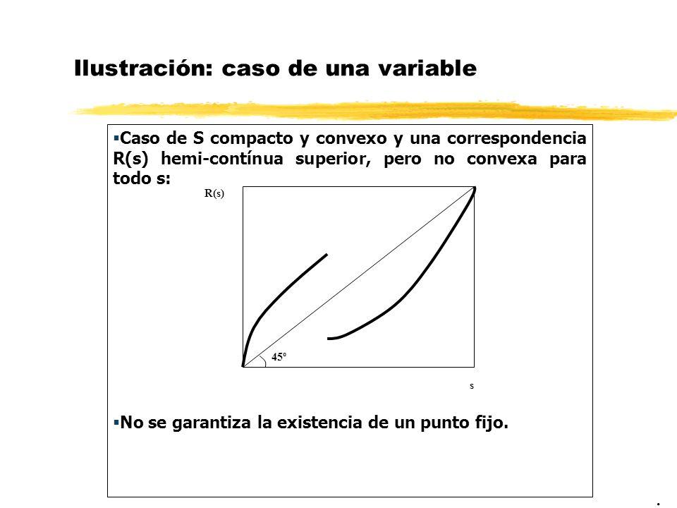 Ilustración: caso de una variable Caso de S compacto y convexo y una correspondencia R(s) hemi-contínua superior, pero no convexa para todo s: No se g