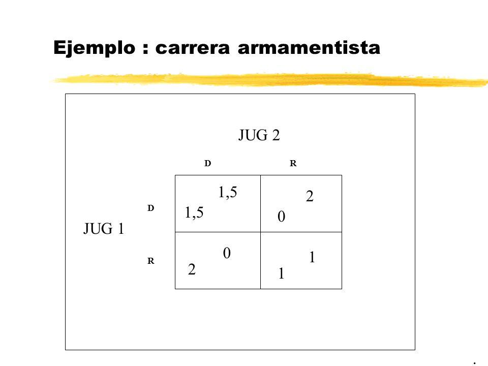 Ejemplo : carrera armamentista. JUG 2 JUG 1 1,5 DR D R 1 0 2 2 0 1