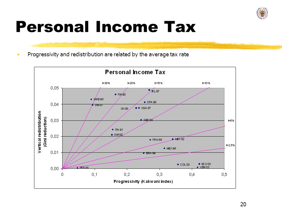 20 Personal Income Tax Progressivity and redistribution are related by the average tax rate