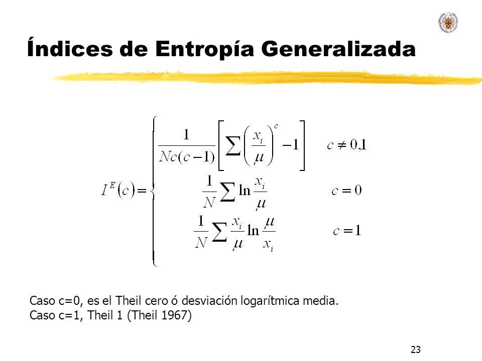 23 Índices de Entropía Generalizada Caso c=0, es el Theil cero ó desviación logarítmica media.