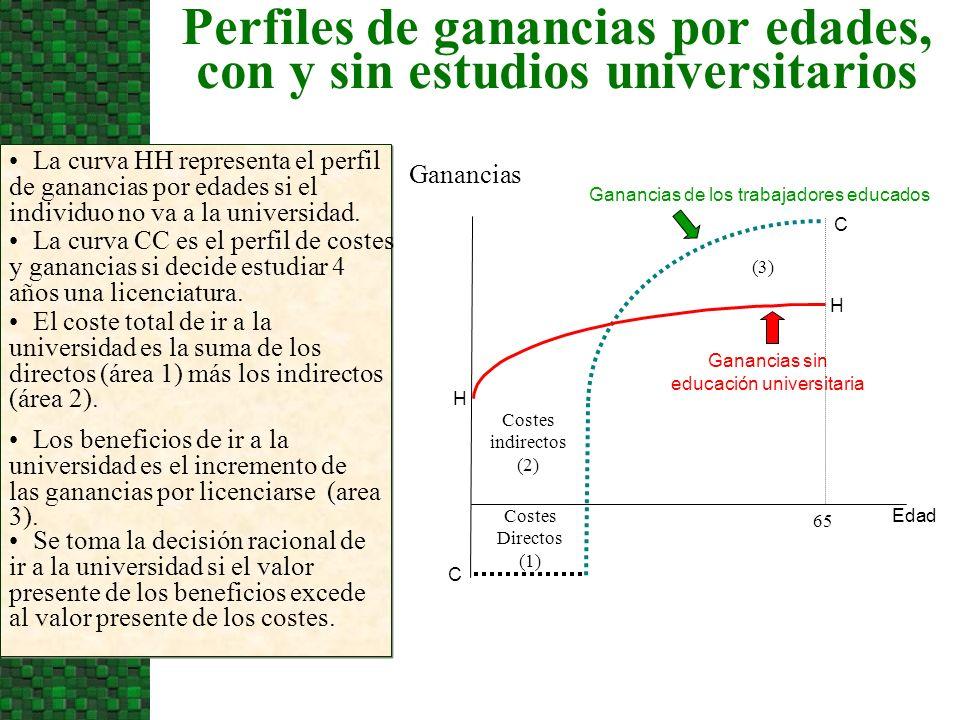 Perfiles de ganancias por edades, con y sin estudios universitarios La curva HH representa el perfil de ganancias por edades si el individuo no va a l
