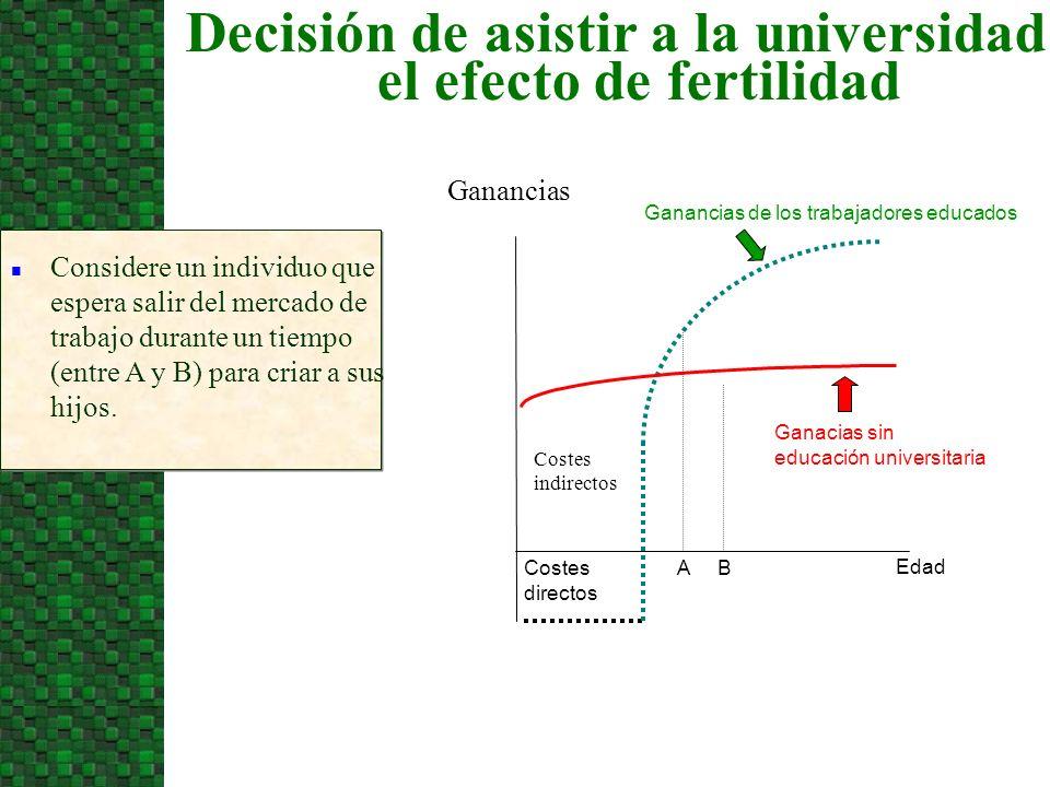 Decisión de asistir a la universidad y el efecto de fertilidad Edad Costes A B directos Ganancias de los trabajadores educados Costes indirectos Ganac