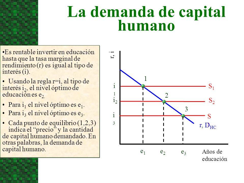 La demanda de capital humano Años de educación r, i Es rentable invertir en educación hasta que la tasa marginal de rendimiento (r) es igual al tipo d