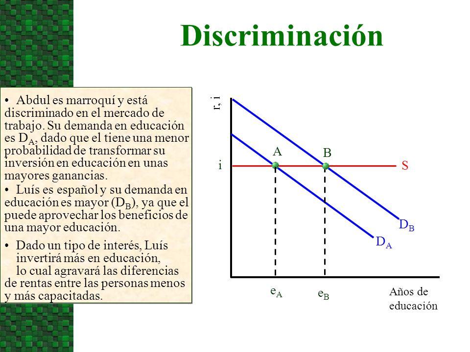 Discriminación Años de educación r, i Abdul es marroquí y está discriminado en el mercado de trabajo. Su demanda en educación es D A, dado que el tien