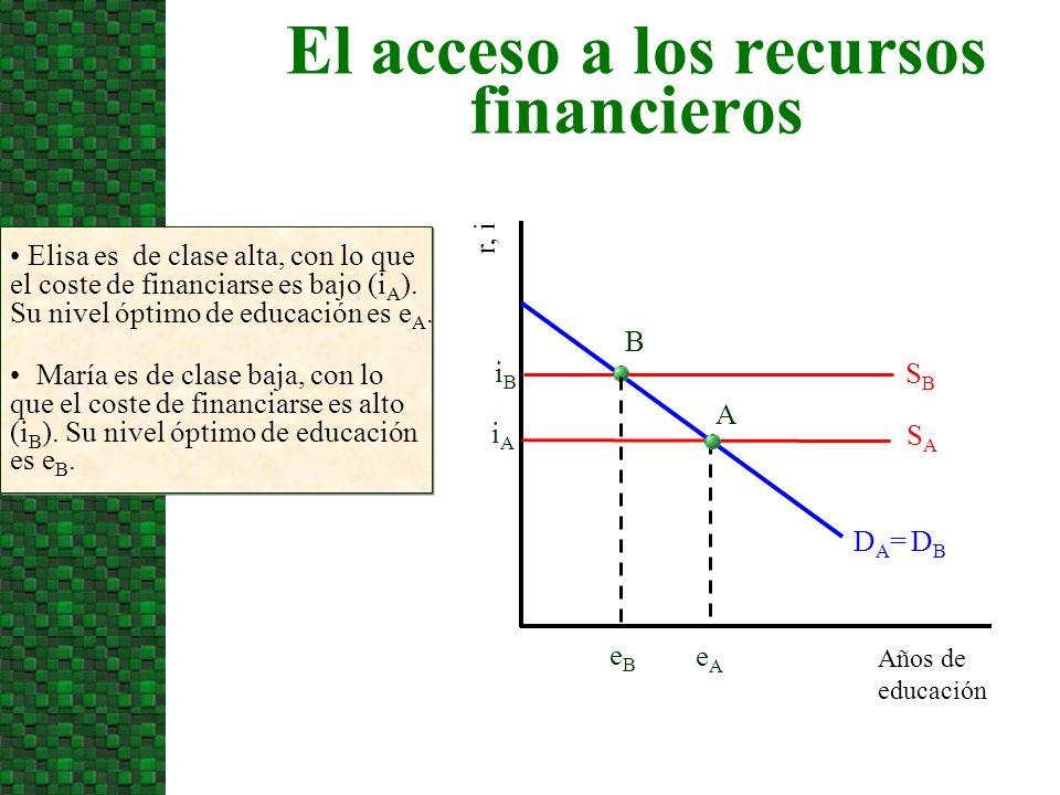 El acceso a los recursos financieros Años de educación r, i Elisa es de clase alta, con lo que el coste de financiarse es bajo (i A ). Su nivel óptimo