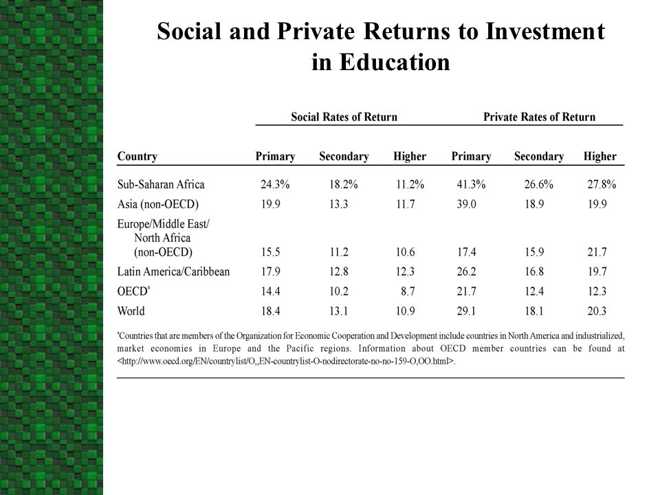 Social and Private Returns to Investment in Education
