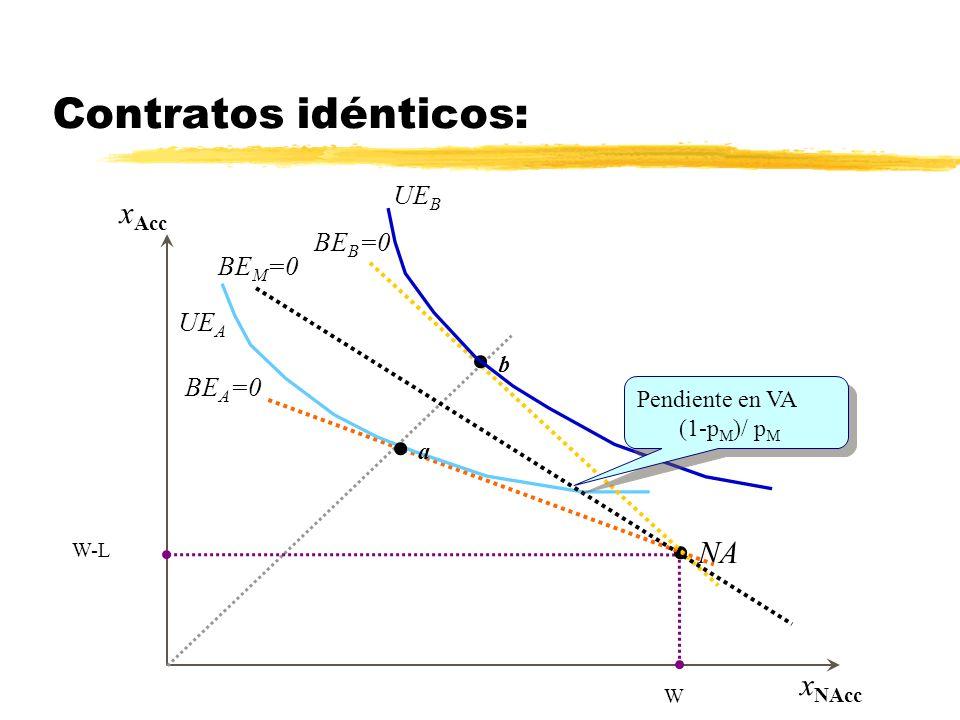 x Acc x NAcc Aseguramiento total en AT W-L W Aseguramiento parcial entre AT y NA Contratos idénticos: NA UE A a b UE B BE B =0 BE A =0 Pendiente en VA