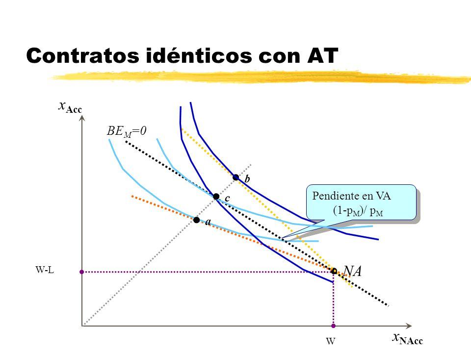 x Acc x NAcc Aseguramiento total en AT W-L W Aseguramiento parcial entre AT y NA Contratos idénticos con AT NA a b Pendiente en VA (1-p M )/ p M Pendi