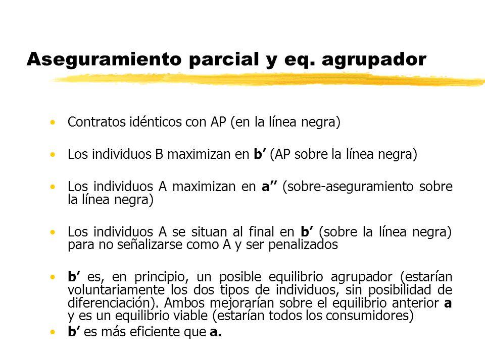 Aseguramiento parcial y eq. agrupador Contratos idénticos con AP (en la línea negra) Los individuos B maximizan en b (AP sobre la línea negra) Los ind
