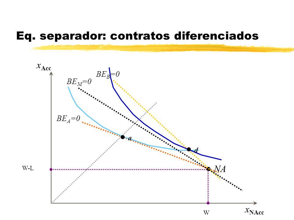 x Acc x NAcc Aseguramiento total en AT W-L W Aseguramiento parcial entre AT y NA Eq. separador: contratos diferenciados NA a BE B =0 BE A =0 BE M =0 d