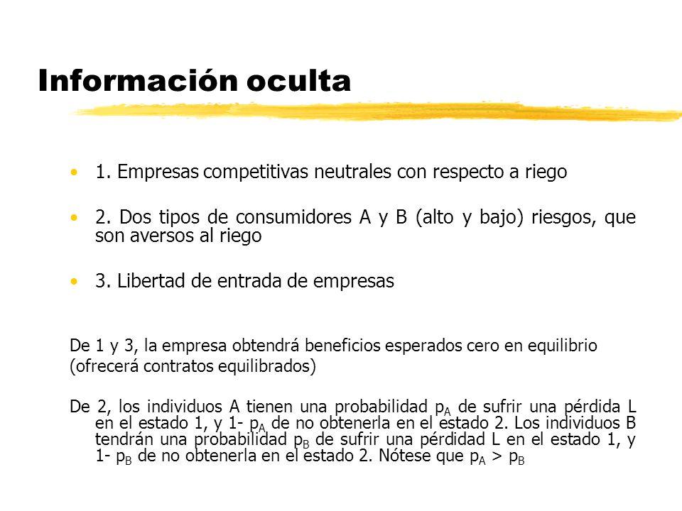 Información oculta 1. Empresas competitivas neutrales con respecto a riego 2. Dos tipos de consumidores A y B (alto y bajo) riesgos, que son aversos a