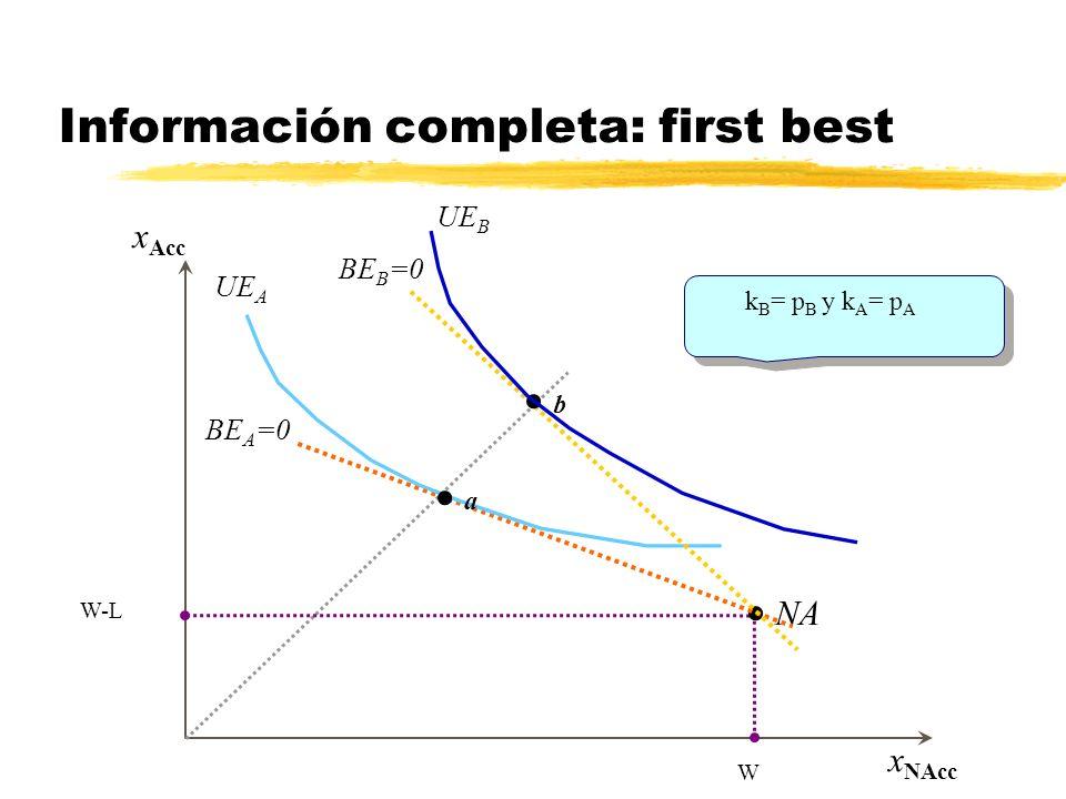 x Acc x NAcc Aseguramiento total en AT W-L W Aseguramiento parcial entre AT y NA Información completa: first best NA UE A a b UE B BE B =0 BE A =0 k B