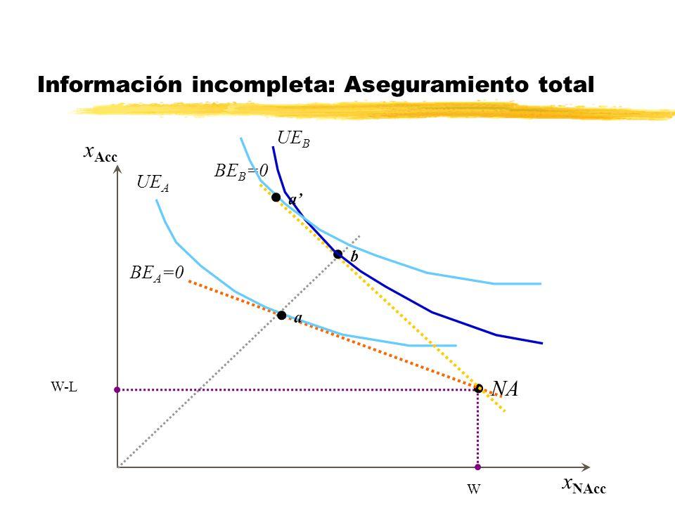 x Acc x NAcc Aseguramiento total en AT W-L W Aseguramiento parcial entre AT y NA Información incompleta: Aseguramiento total NA UE A a b UE B BE B =0