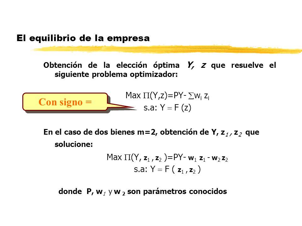 El equilibrio de la empresa Obtención de la elección óptima Y, z que resuelve el siguiente problema optimizador: Max (Y,z)=PY- w i z i s.a: Y F (z) En
