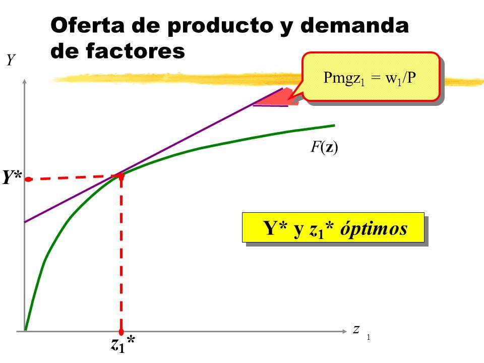 z 1 Y F(z)F(z) Y* y z 1 * óptimos Oferta de producto y demanda de factores Pmgz 1 = w 1 /P z1*z1* Y*Y*