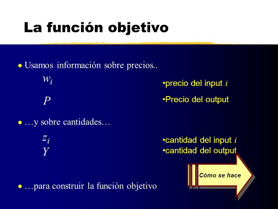 La función objetivo Ingresos: Restamos C de I: Coste de los inputs: w i z i m i=1 P Y w i z i m i=1 P Y – Beneficios: para los m inputs