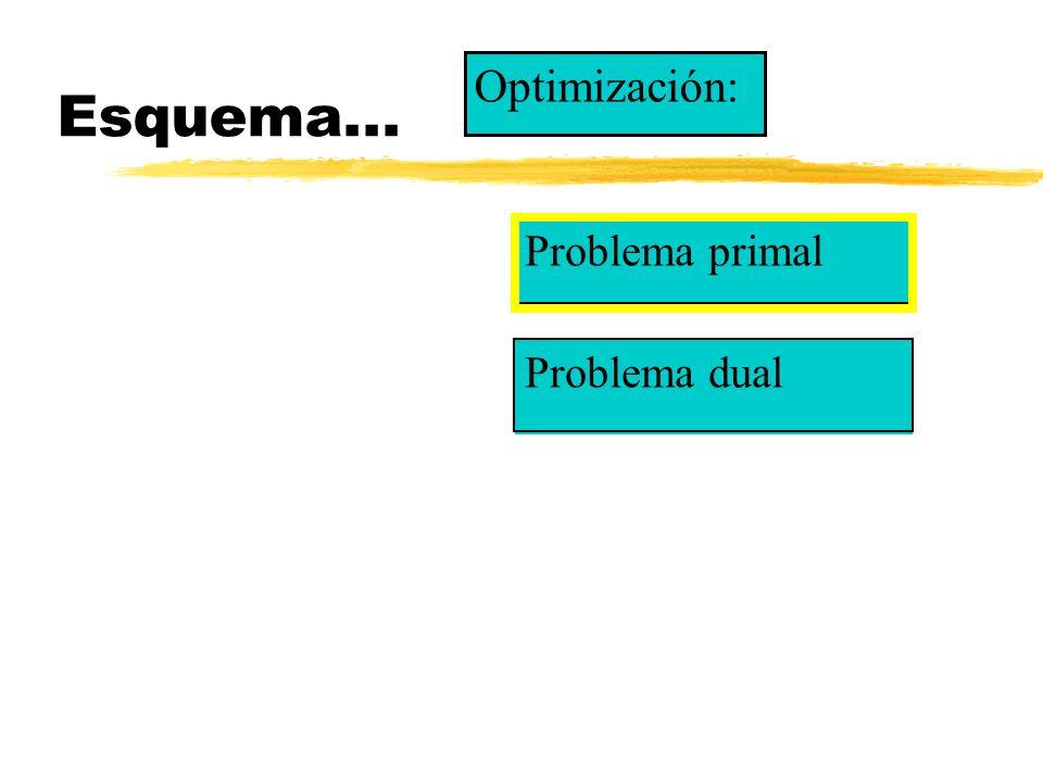 Optimización: el problema primal...sujeto a la restricción tecnológica...